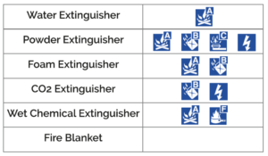 Fire Extinguisher Types Classes